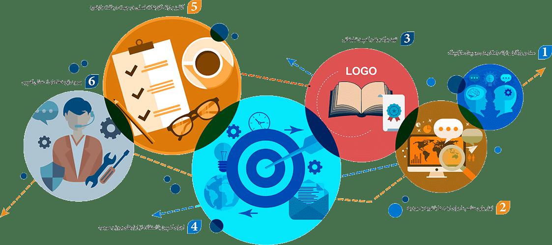 فرایند-دیجیتال